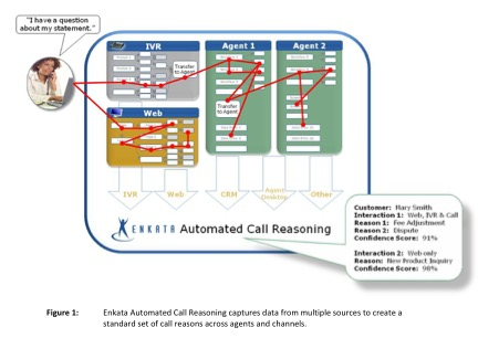 Automated call reasoning flowchart
