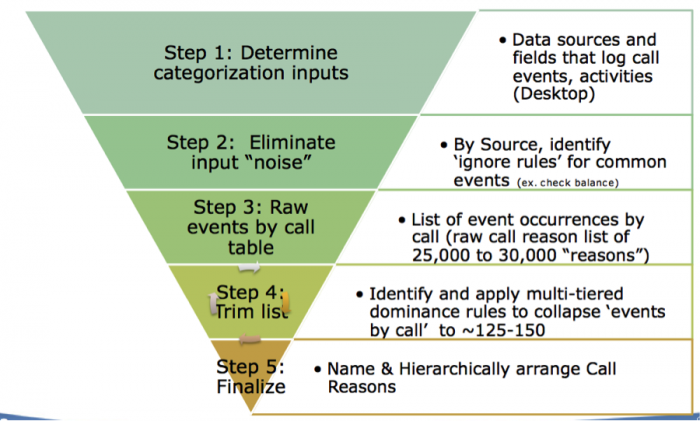 Algorithm-based methodology inverse pyramid